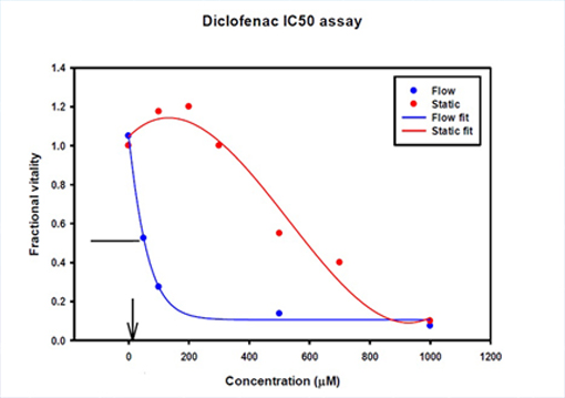 Diclofencac IC50 Assay